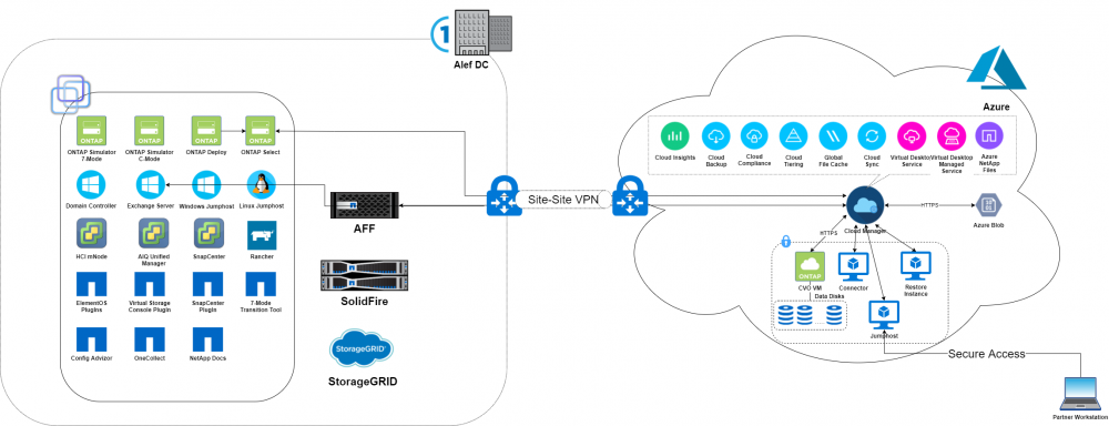 Hybrid Cloud Demo center